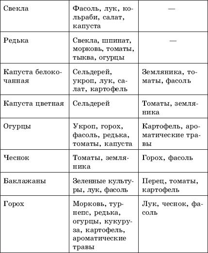 Таблица 3Совместное